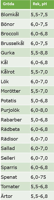 Tabell med rekommenderat pH-värde för olika slags grönsaker