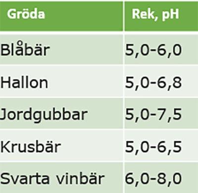 Tabell med rekommenderat pH-värde för olika typer av frukt och bär