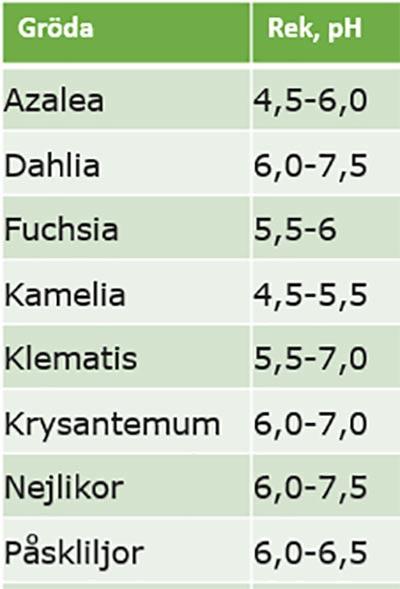Tabell med rekommenderat pH-värde för olika typer av buskar och blommande växter