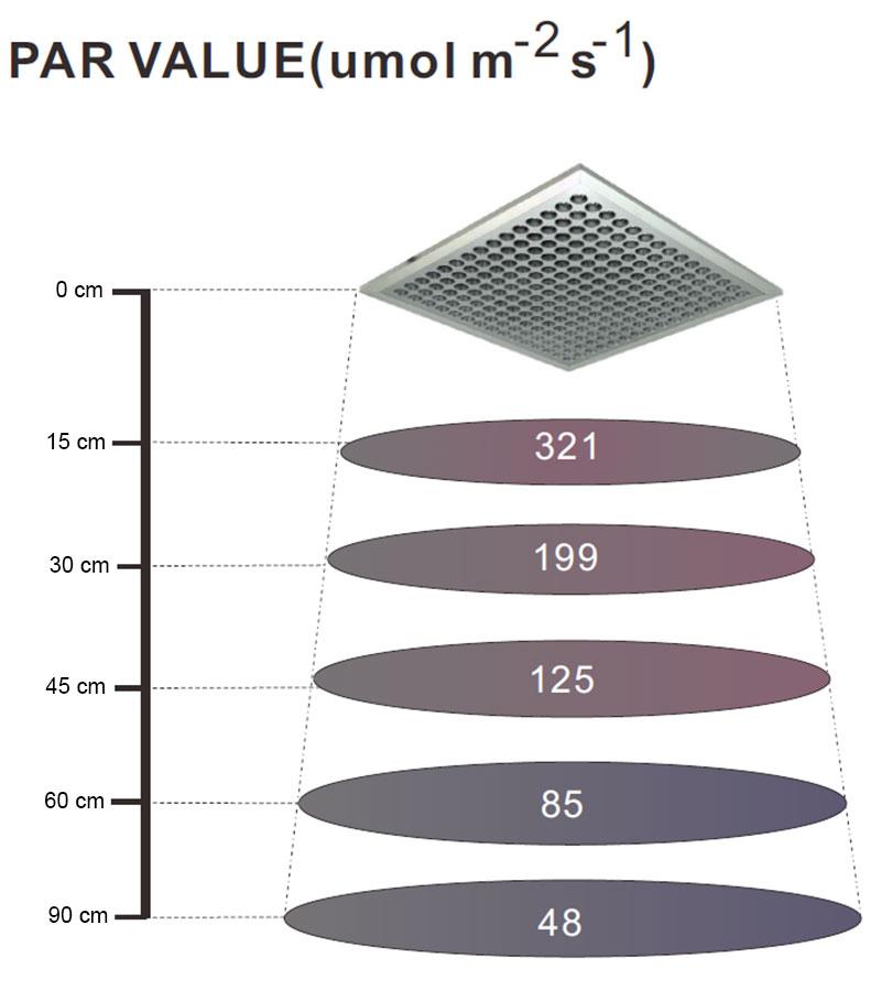PAR X-grow växtbelysning