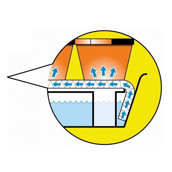 Bevattningsbricka, Självvattnade bricka