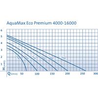 AquaMax Eco Premium 4000,