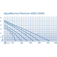 AquaMax Eco Premium 6000,