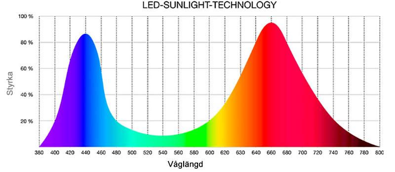 Våglängder växtbelysning för odlingsstation GreenUnit