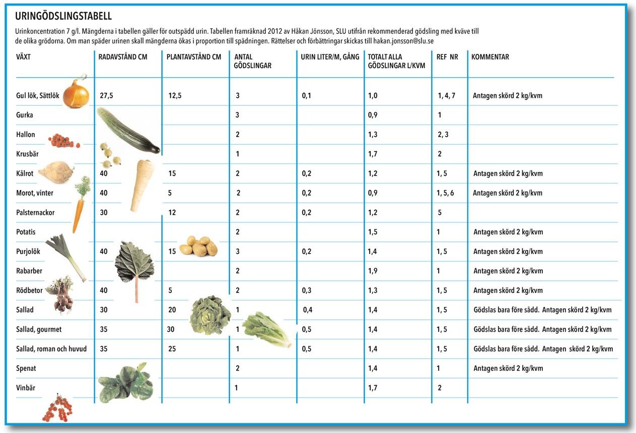 gödningsschema guldvatten med guldkannan