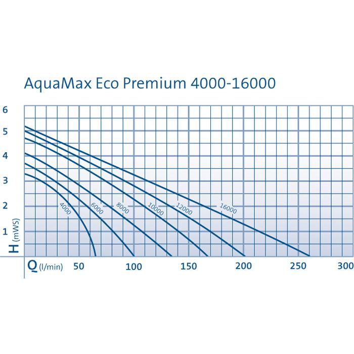 AquaMax Eco Premium 8000,