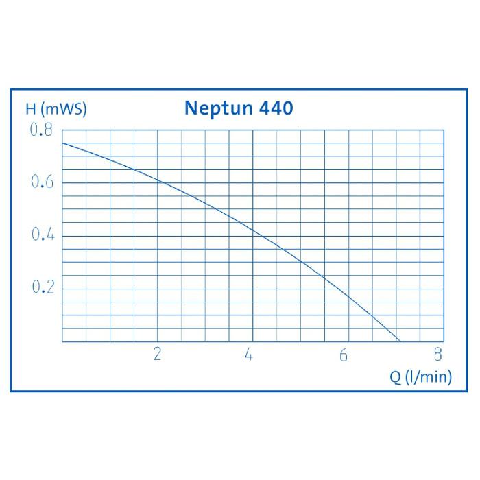Aquarius Universal 440,