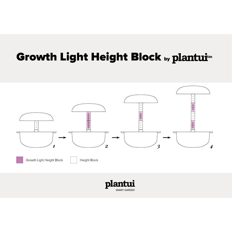 Skiss plantui inomhusoldingssystem med höjdblock