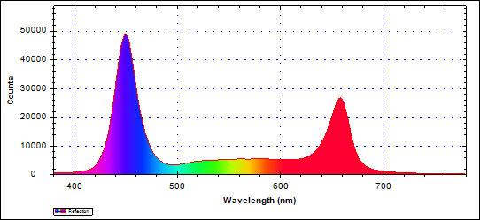 våglängder i växtbelysning Multiflora 25 watt